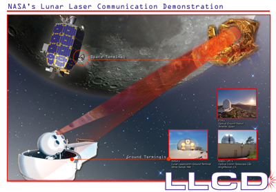 LADEE LLCD Operations. Credits: NASA